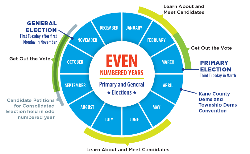 Election Cycle Odd Years